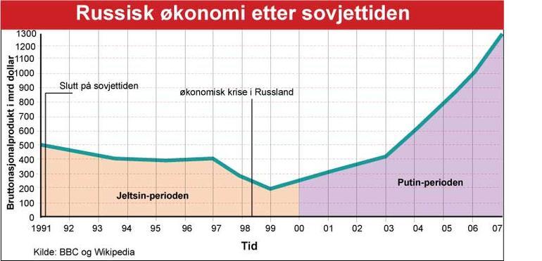 Graf som viser utviklingen i russisk økonomi, 1991-2007