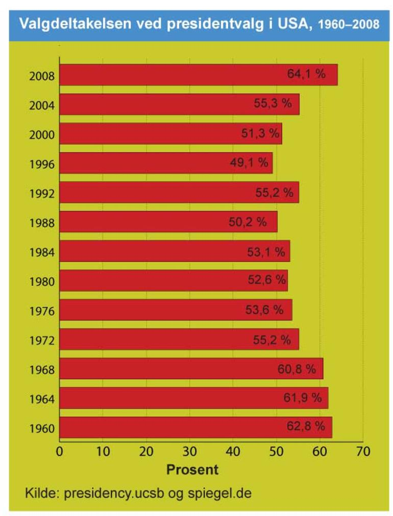 Graf: Valgdeltakelse i USA, 1960-2008