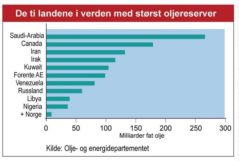 Graf - de ti landene i verden med størst oljereserver