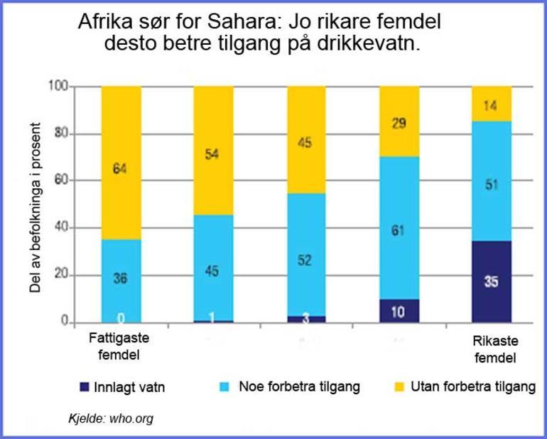 Søylediagram som viser at de som bor sør for Sahara, har mer tilgang til vann jo rikere de er