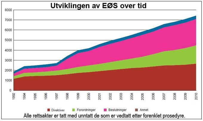 Graf som viser utviklingen i antall rettsakter i EØS fra 1992 til 2010