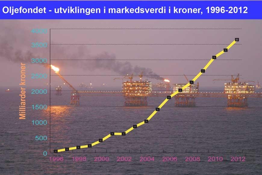 Graf som viser utviklingen i størrelsen på oljefondet