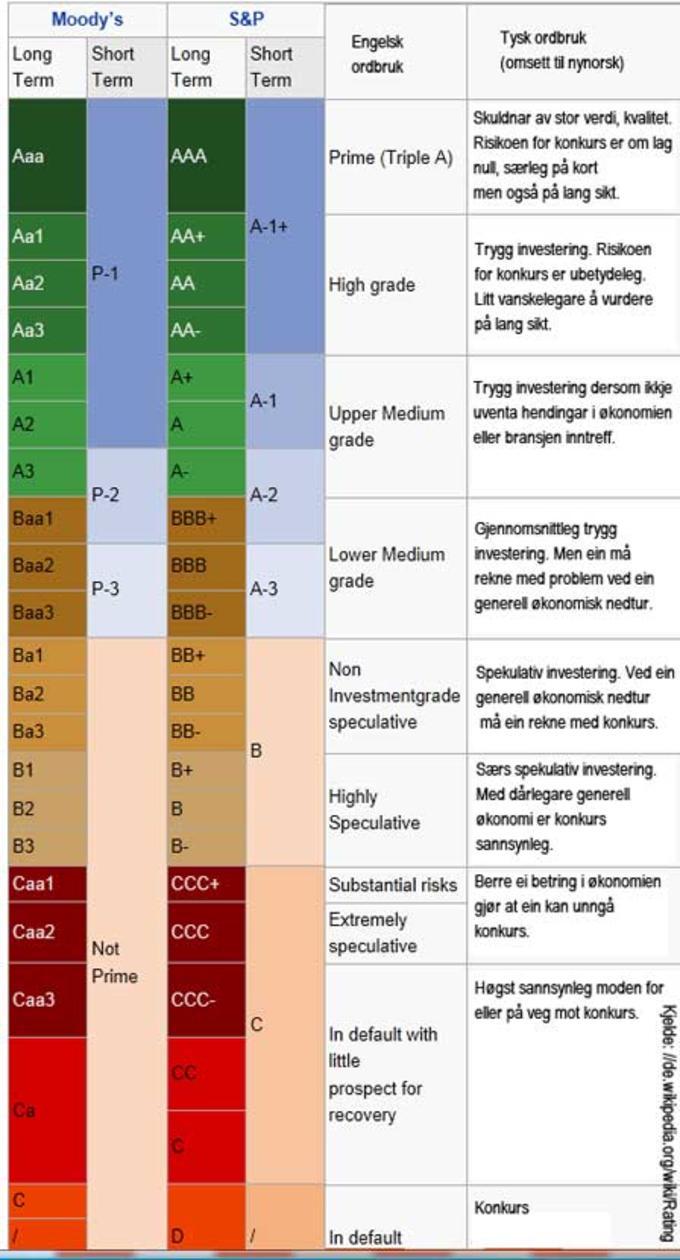 HHD13_5Kredittkategorier