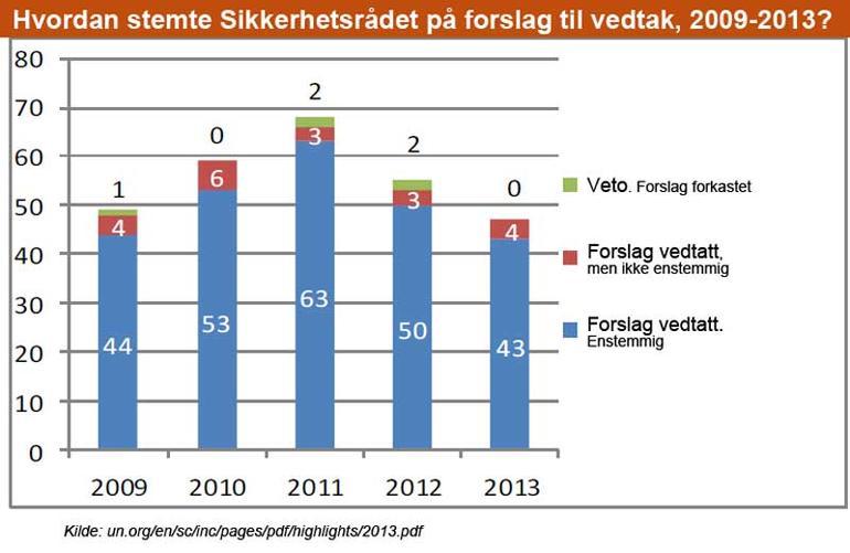Graf som viser hvordan Sikkerhetsrådet stemte på forslag til vedtak 2009-2013