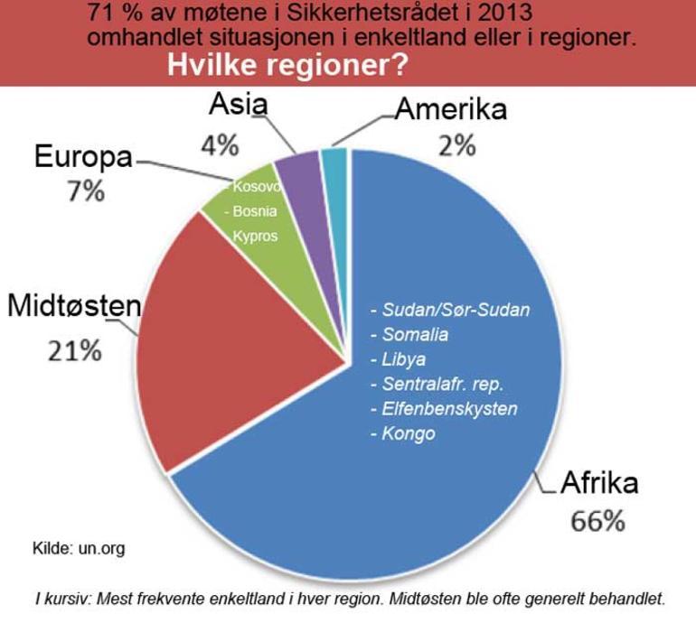 Hvilke regioner Sikkerhetsrådet var mest opptatt av i 2013