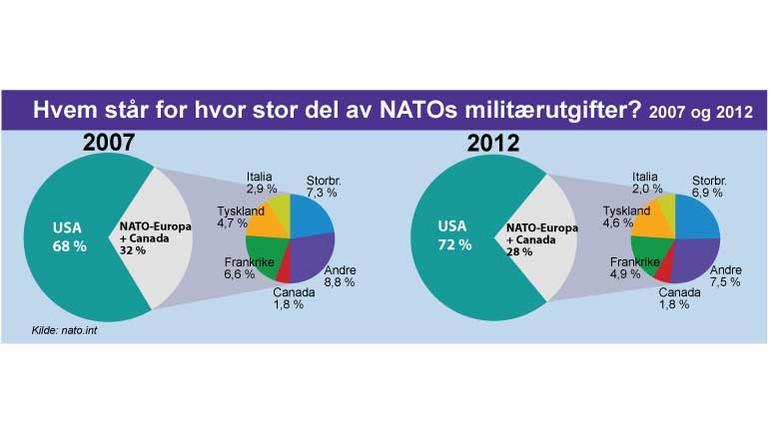 Oversikt over Nato medlemmers militærutgifter i prosent