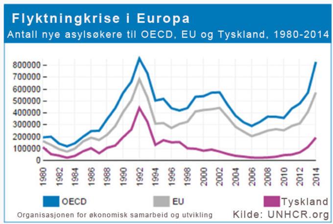 Linjediagram som viser Flyktningstrøm til Europa, 1980-2014