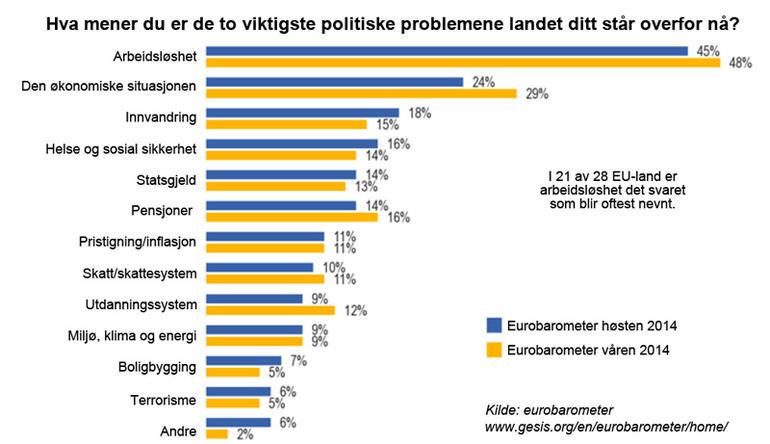 Diagram som viser hva EU-borgerne mener er viktigste politiske spørsmål.
