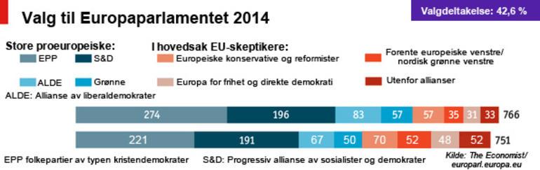 Graf som viser fordelingen av pro-EU og EU-skeptikere i Europaparlamentet 2014