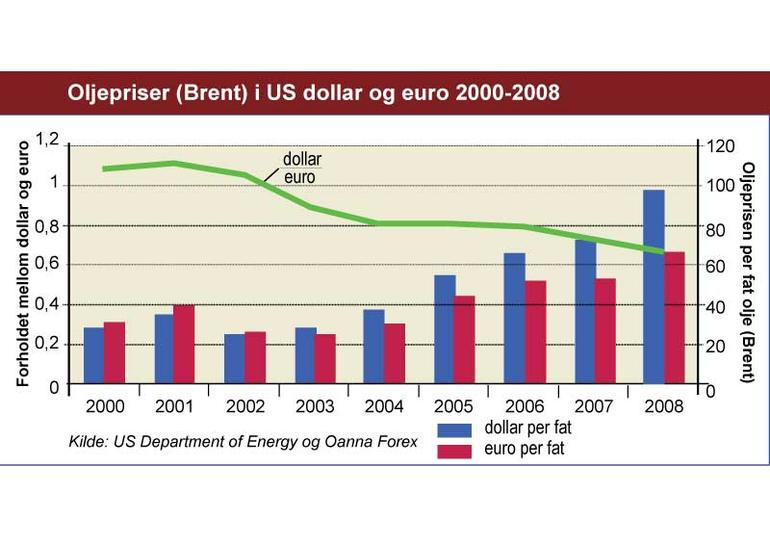 Graf som viser utviklingen i oljeprisen.