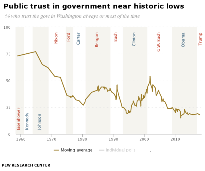 causes for public trust or distrust Understanding why people distrust science will go a long way towards  and  trust in science might in reality be caused by another variable, for.