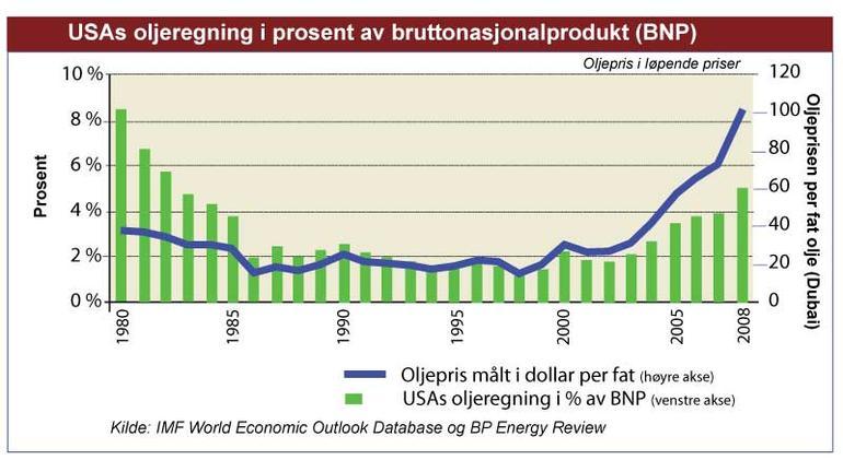 Graf som viser utviklingen i den amerikanske oljeregningen