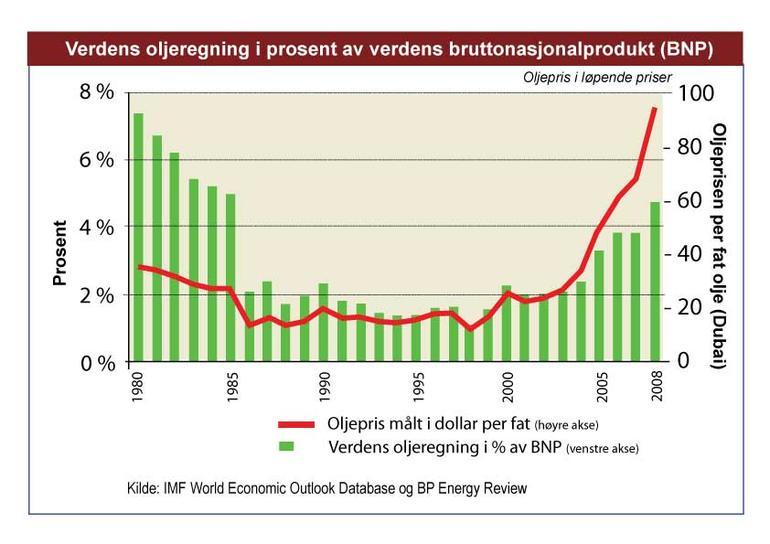 Graf som viser hvordan verdens oljepris har utviklet seg mellom 1980 og 2008